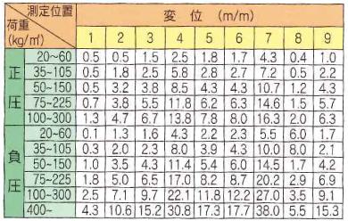 変異測定結果表