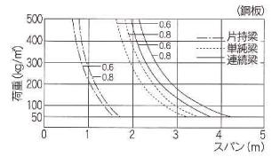 許容梁間グラフ
